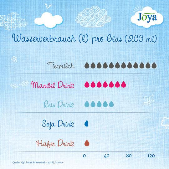 JO_infografik-wasserverbrauch_20190228_1080x1080 - © Joya