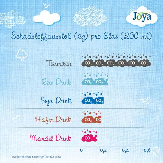 JO_infografik schadstoffe_20190228_1080x1080 - © Joya